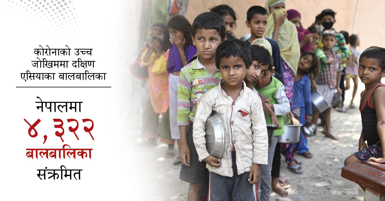 नेपालमा चार हजार तीन सय २२ बालबालिका संक्रमित